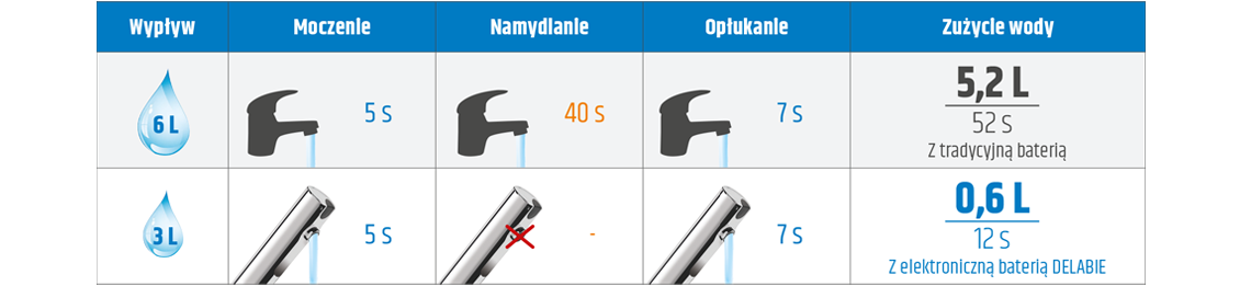 Porównanie zużycia wody